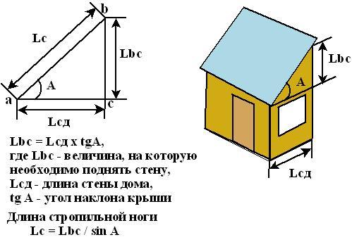 расчёт угла наклона крыши