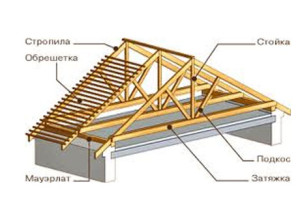 стропильные системы двускатной крыши