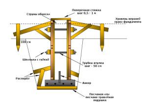 опалубка для ленточного фундамента на бетонной подготовке