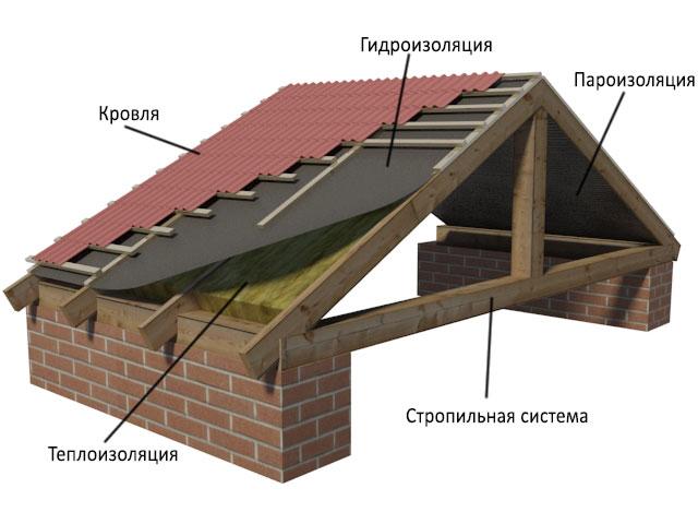 Как крыть крышу профнастилом своими руками правильно