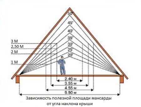 Установка крыши своими руками фото 560