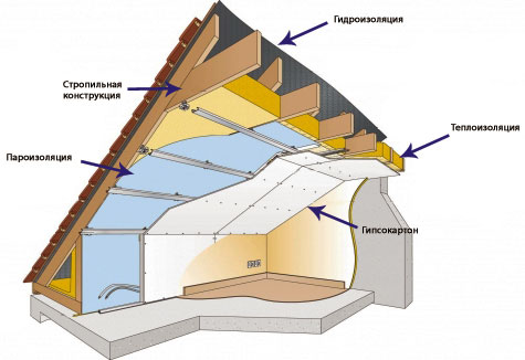 Как построить мансардную крышу: поэтапное